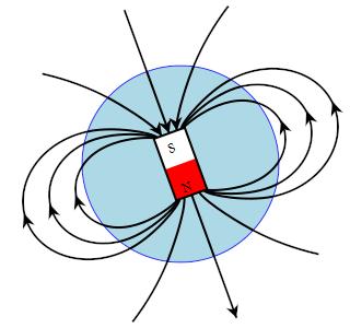 Schematische Darstellung des Verlaufs der Feldlinien im Erdmagnetfeld, hier vereinfacht modelliert als Stabmagnet, Quelle: Wikipedia