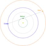 Schematische Darstellung einer Bedeckung des Mars durch den Merkur, gesehen von der Erde. Die Exzentrizitäten der Planetenbahnen sind nicht berücksichtigt. die Größen der Planeten sind nicht maßstabsgetreu / Quelle: Michael Khan