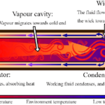 Heat Pipe: Prinzipskizze der Funktionsweise / Quelle: J.M. Maldonado, A. de Gracia, L.F. Cabeza, Systematic review on the use of heat pipes in latent heat thermal energy storage tanks, The Journal of Energy Storage 32:101733, DOI:10.1016/j.est.2020.101733, Dezember 2020