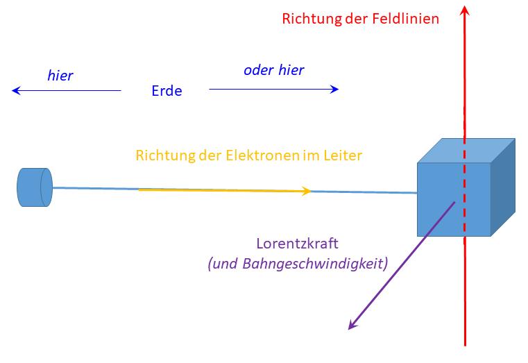 Schematische Darstellung eines Satelliten mit stromdurchflossenem Tether, durch dem im Magnetfeld der Erde eine Lorentzkraft induziert werden soll (hier zum Anheben der Bahn)