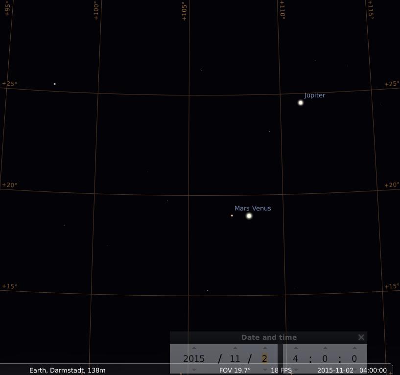 Enge Konjunktion von Mars und Venus mit Jupiter in der Nähe am 2. November 2015, simuliert für Darmstadt um 4:00 GMT (=05:00 MEZ)