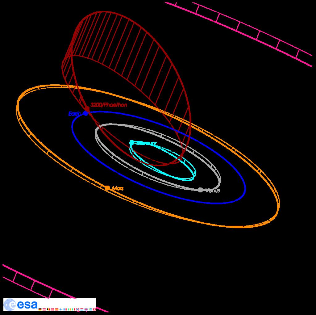Die Bahn von 3200/Phaethon im Sonnensystem. Die Positionen von Asteroid und Planeten am 16.12.2017 ist markiert