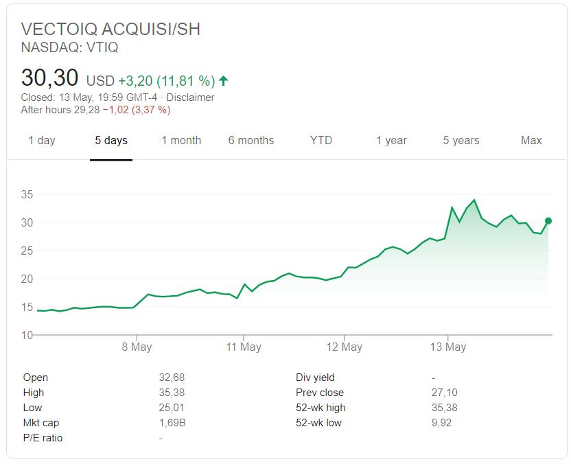 Kurs der Aktie von VectoIQ Acquisitions vom 7.-13. Mai 2020