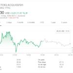Tagesverlauf vom Kurs der Aktie von VectoIQ Acquisitons am 13. Mai 2020
