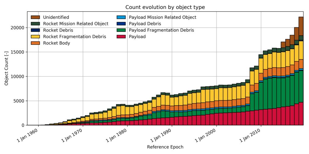 Zeitliche Entwicklung der Anzahl aller erfassten Objekte in Erdbahnen.