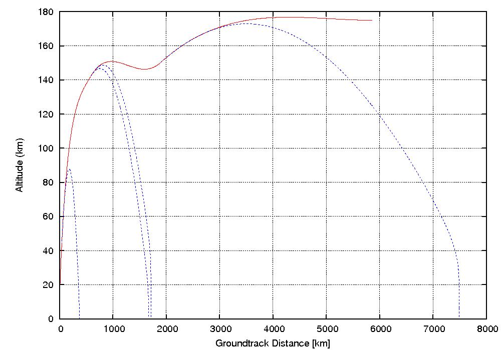 Bahnhöhe über Entfernung vom Startort, hier numerisch simuliert für einen typischen Proton-M-Start von Baikonur