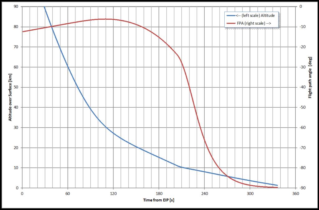 Vorausberechnetes Zeitprofil von Höhe über Grund und Flugwinkel relativ zur rotierenden Atmosphäre für einen Fall ähnlich dem atmosphärischen Flug von Schiaparelli am 19.10.2016