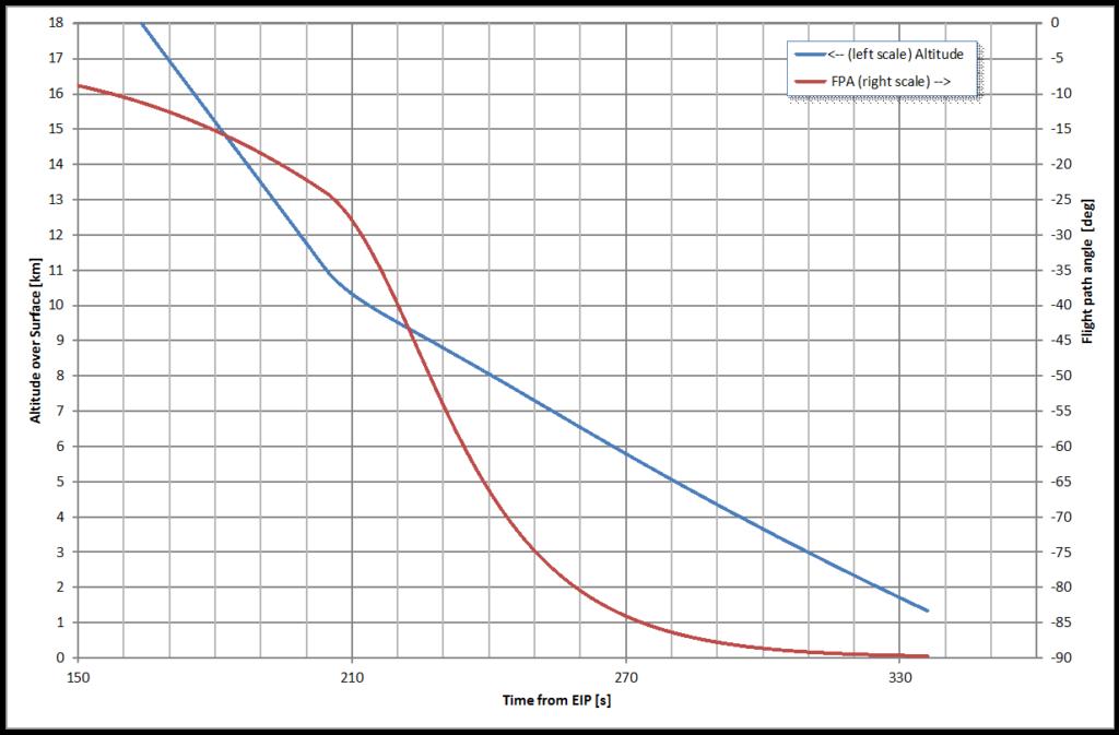 Vorausberechnetes Zeitprofil von Höhe über Grund und Flugwinkel relativ zur rotierenden Atmosphäre für einen Fall ähnlich dem atmosphärischen Flug von Schiaparelli am 19.10.2016, Beginn ab 12 km Höhe