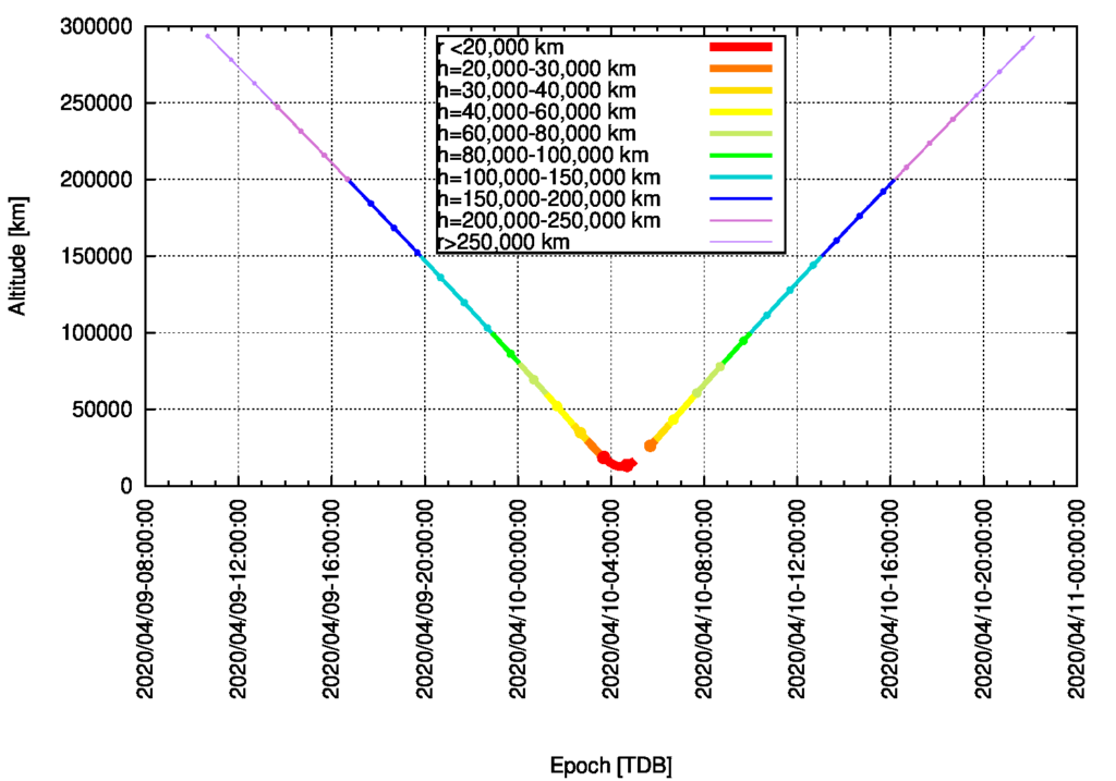 BepiColombo Earth Swingby on 10 April 2020: Altitude over Ground as Function of Time [TDB] (gap indicates eclipse)