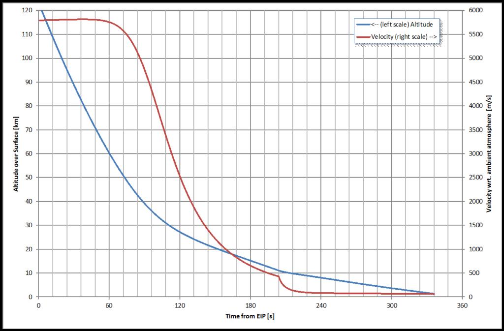 Vorausberechnetes Zeitprofil von Höhe über Grund und Geschwindigkeit relativ zur rotierenden Atmosphäre für einen Fall ähnlich dem atmosphärischen Flug von Schiaparelli am 19.10.2016