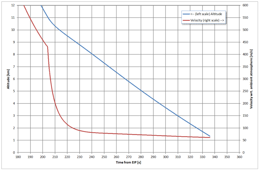 Vorausberechnetes Zeitprofil von Höhe über Grund und Geschwindigkeit relativ zur rotierenden Atmosphäre für einen Fall ähnlich dem atmosphärischen Flug von Schiaparelli am 19.10.2016, Beginn ab 12 km Höhe