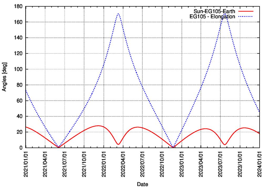 Elongation von Asteroid 169549 / 2002 EG105 vom 1.1.2021 bis zum 31.12.2023