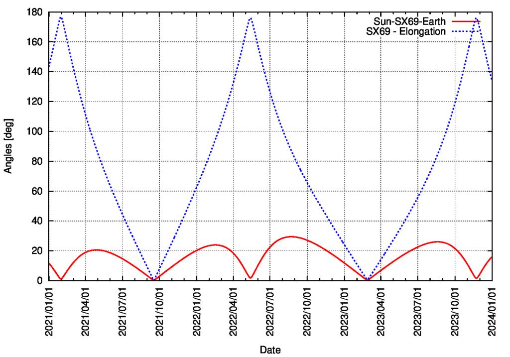 Elongation von Asteroid 122764/ 2000 SX69 vom 1.1.2021 bis zum 31.12.2023