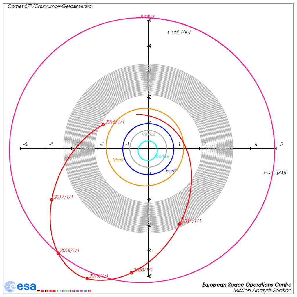 Ekliptische Projektion der Bahn von Komet 67P/Churyumov-Gerasimenko (und Rosetta) vom Anfang 2016 bis Ende 2021.