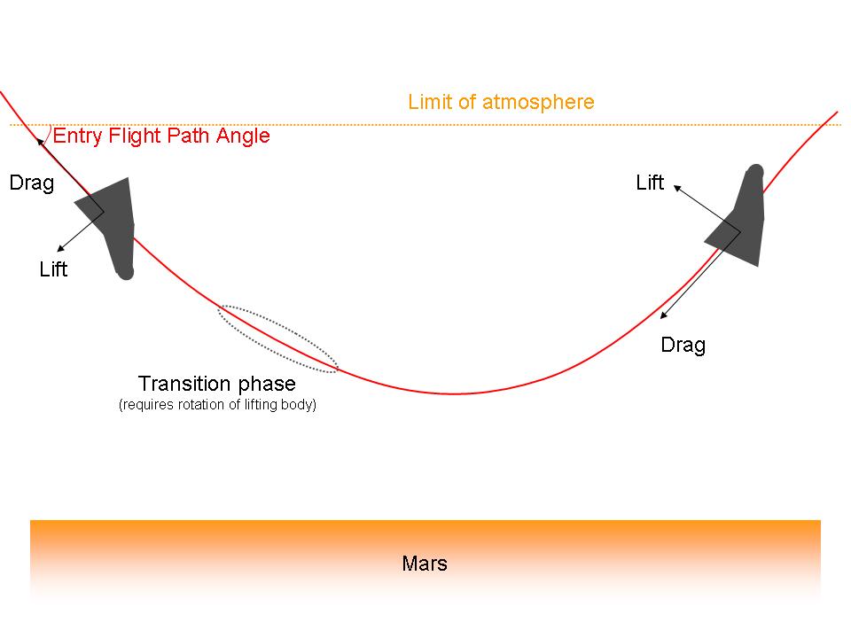 Schematische Darstellung des aerodynamischen Einfangs mit tiefem Eintritt (deep aerocapture). Diese Strategie bedarf eines steuerbaren Körpers, der aerodynamischen Auftrieb erzeugt.