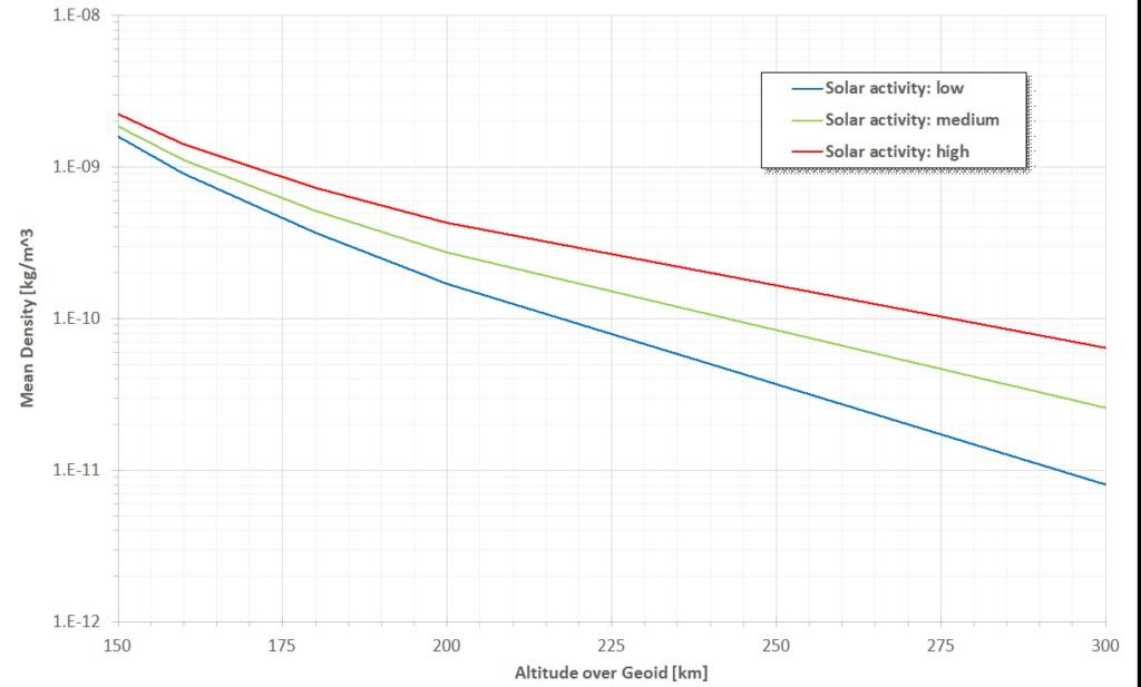 Dichte der Erdatmosphäre (gemittelt über lokale, tageszyklische und jahreszeitliche Effekte) als Funktion der Höhe über dem Geoid für niedrige, mittlere und hohe Sonnenaktivität