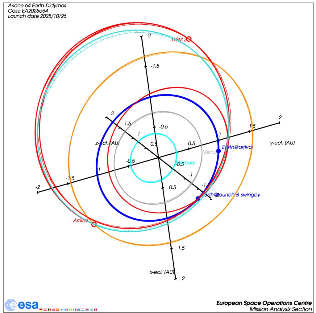 Bahn von Hera für das Startfenster 2025 mit einem Swingby an der Erde und fast zwei kompletten Umläufen um die Sonne