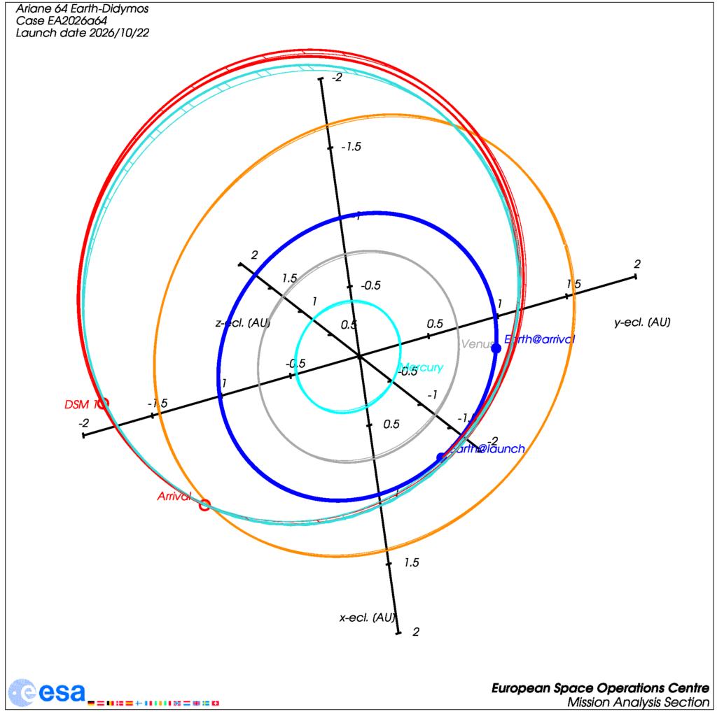 Bahn von Hera für das Startfenster 2026 ohne Swingbys, aber mit fast zwei kompletten Umläufen um die Sonne