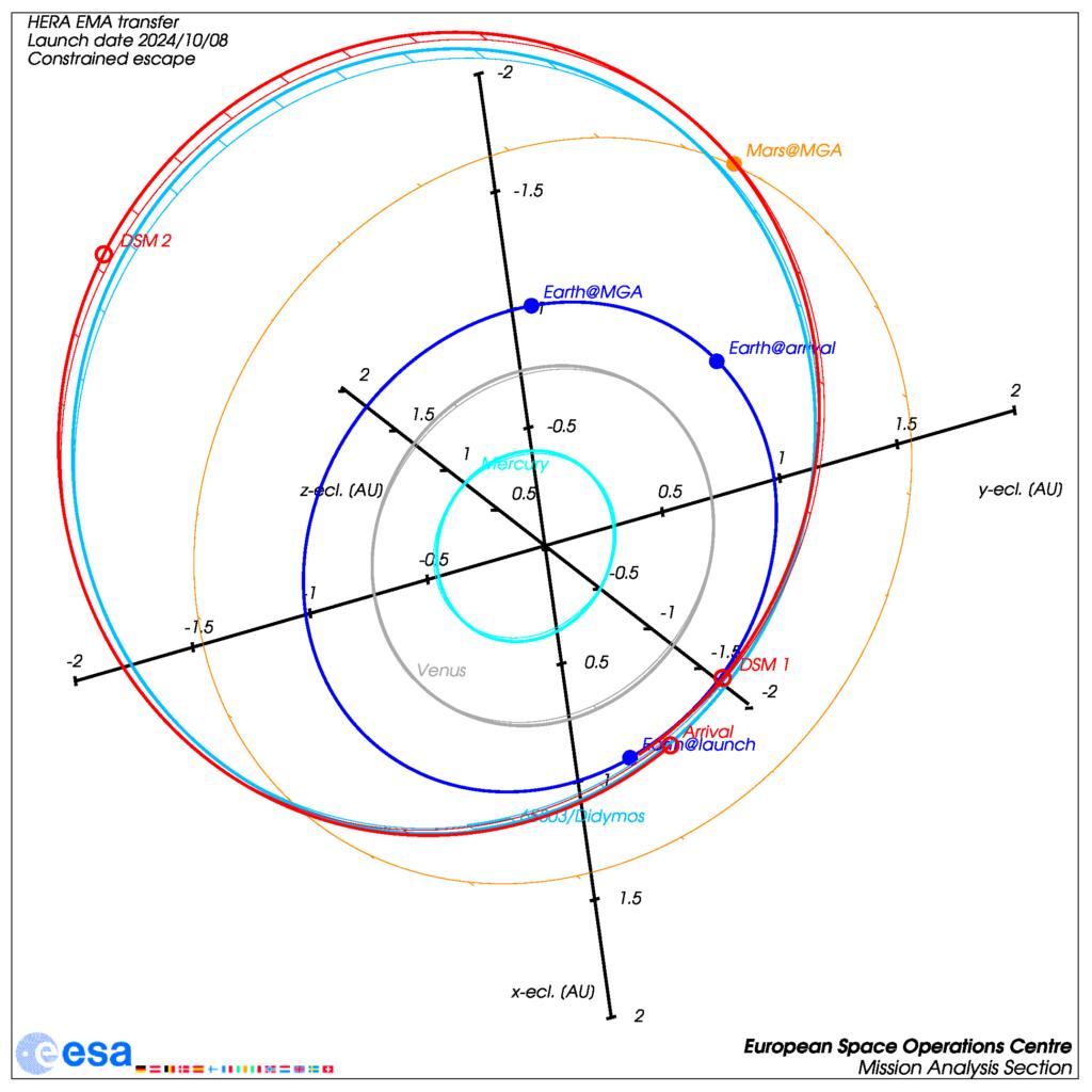 Bahn von Hera für das Startfenster 2024 mit einem Swingby am Mars
