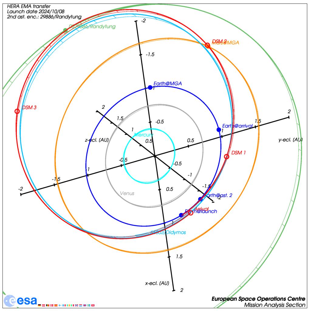 Beispielfall: Modifizierter HERA-Transfer mit Vorbeiflug an Asteroid 29886/Randytung