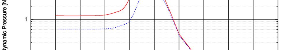 Berechneter dynamischer Druck als Funktion der Bahnhöhe auf ein Blatt Papier während des Wiedereintritts. Verbrennen oder andere Zerstörung sind nicht berücksichtigt!
