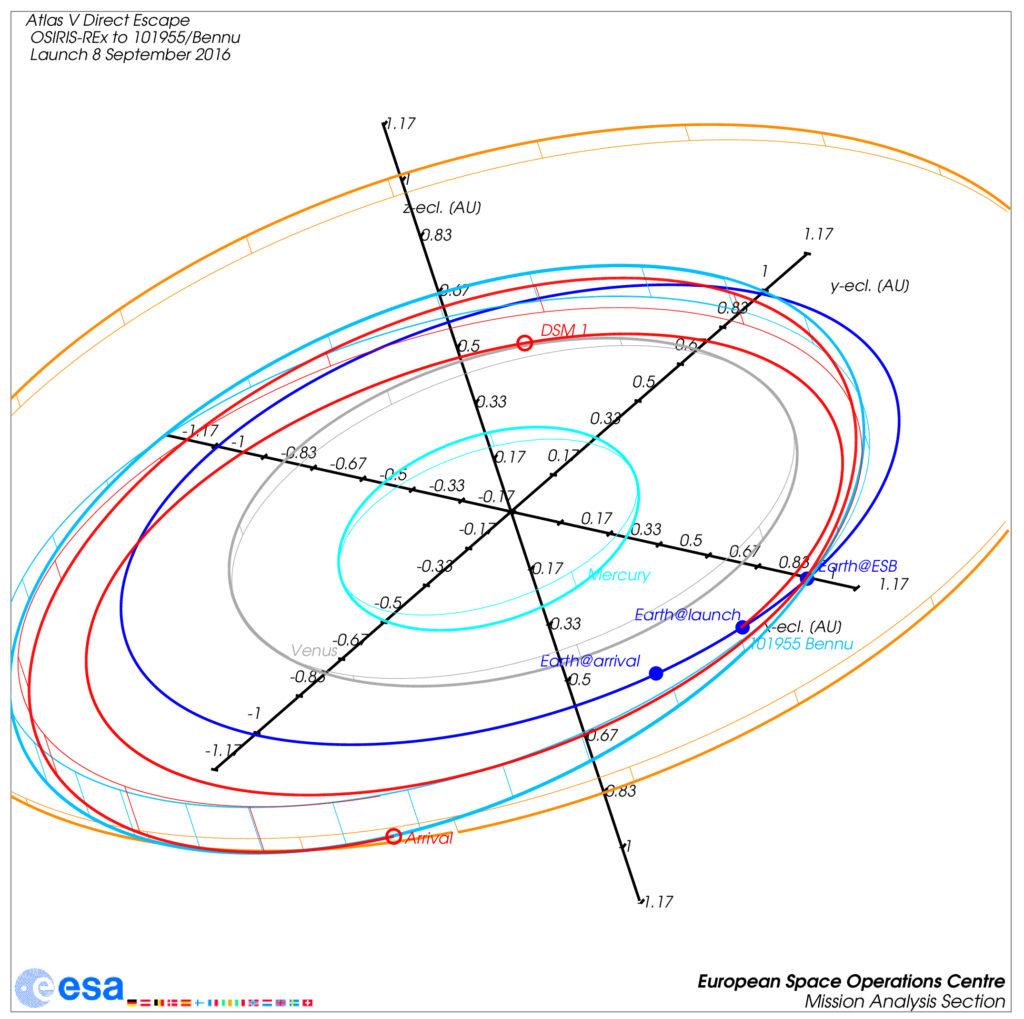 Trajektorie von OSIRIS-REx zum Asteroiden 101955/Bennu mit Start am 8. September 2016, Erdvorbeiflug am 22. September 2017 udn Ankunft im August 2018