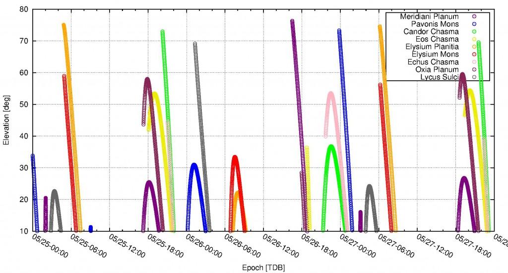 Für neun Beispiellokationen auf dem Mars ist hier die Elevation von Mars Express über dem lokalen Horizont aufgetragen, unter der Annahme, dass es dort zu dieser Tag Sonnenlicht geben muss. Nachtüberflüge werden also ausgeklammert. Mit dieser Grafik kann also gesehen werden, ob und wann es für die betreffende Lokation eine Beobachtungsmöglichkeit gibt. Je höher die Elevation, desto günstiger - bei niedriger Elevation müsste die Raumsonde mit ihrer Kamera sehr schräg blicken.