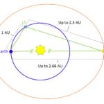 Geometrie zwischen Erde, mars und Erde-Sonne-L5-Punkt zum Zeitpunkt der oberen Konjunktion. Hier ist zdem der mars am Aphel seiner Bahn