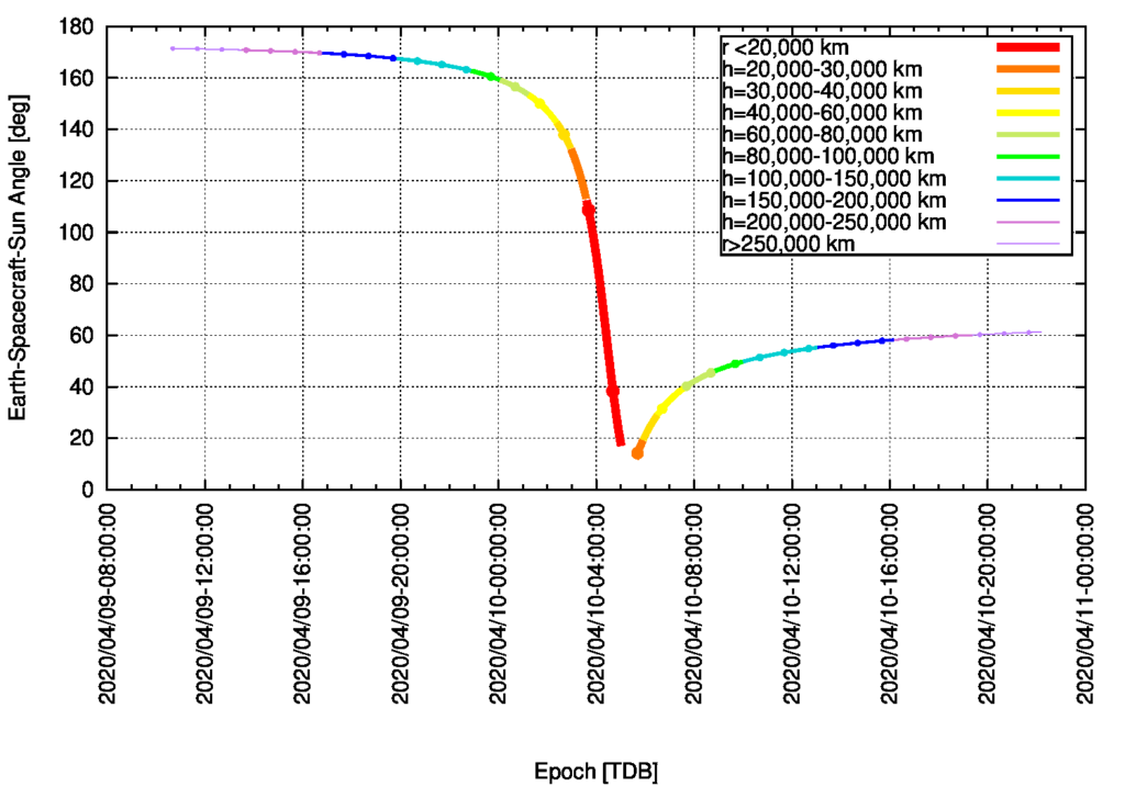 BepiColombo Earth Swingby on 10 April 2020: Earth-Spacecraft-Sun Angle (ESSA) as Function of Time [TDB] (gap indicates eclipse)