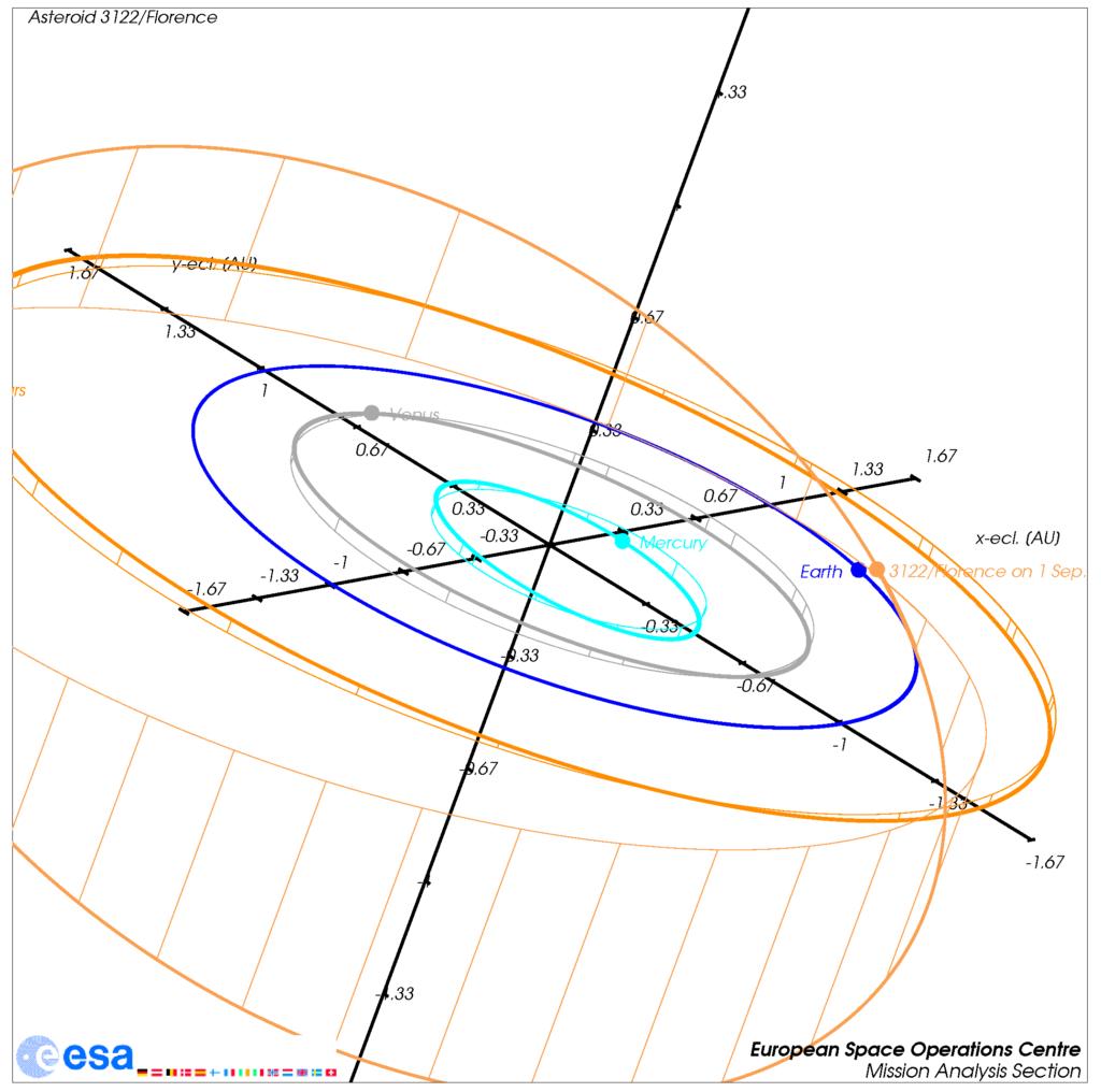 Die Bahn von 3122/Florence durch das Sonnensystem, zusammen mit den Bahnen der inneren vier Planeten. Die Projektionen der Bahnen sowie die Positionen am 1.9.2017 werden gezeigt