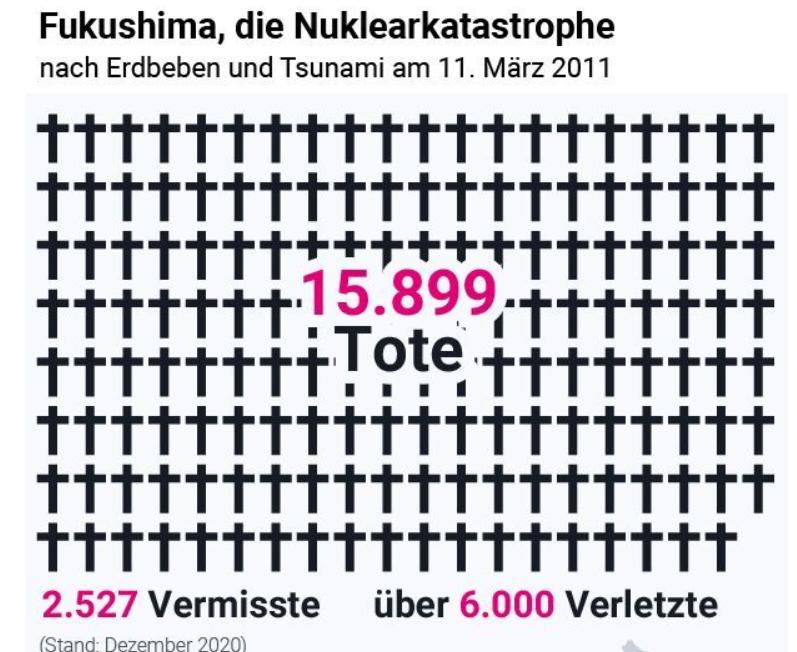 """Grafik in Artikel """"Erschüttert bis ins Mark"""" von Florian Harms auf t-online.de, erschienen am 11.3.2021 um 08:14"""