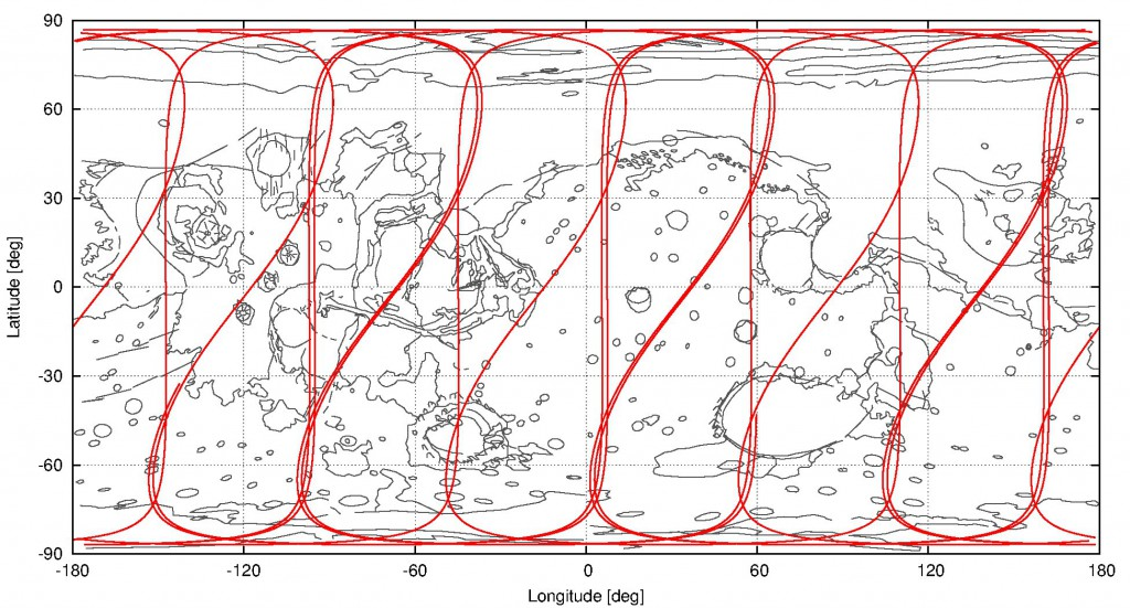 Die Subsatellitenspur von Mars Express über der Marsoberfläche vom 25.5. bis einschließlich 27.5.2015. Die Subspur ist hier komplett gezeigt, aber Teile davon werden natürlich über die Nachtseite führen. Dort, wo die Subspur senkrecht verläuft, ist die Sone nahe am Perizentrum in einer Höhe von bis hinunter auf 250 km. Nur solche Gegenden auf dem Mars können gut beobachtet werden, bei denen die Subspur ztumindest in der Nähe vorbeiführt. Beispielsweise führt sie in diesen drei Tagen nie direkt über Olympus Mons, wie man sieht.