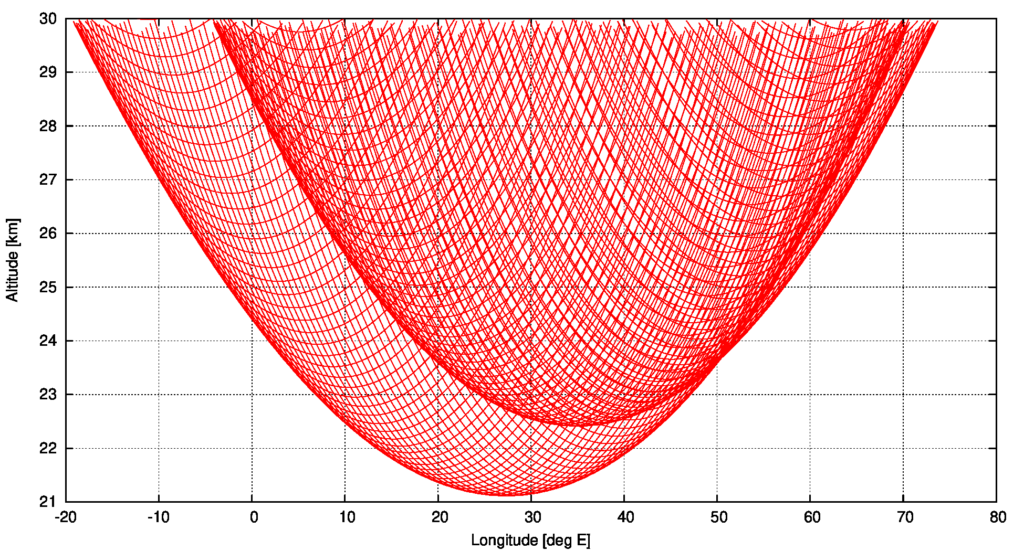 Six month simulation results of the Eagle orbit showing the lowest pericentre altitudes as function of the selenographic longitude
