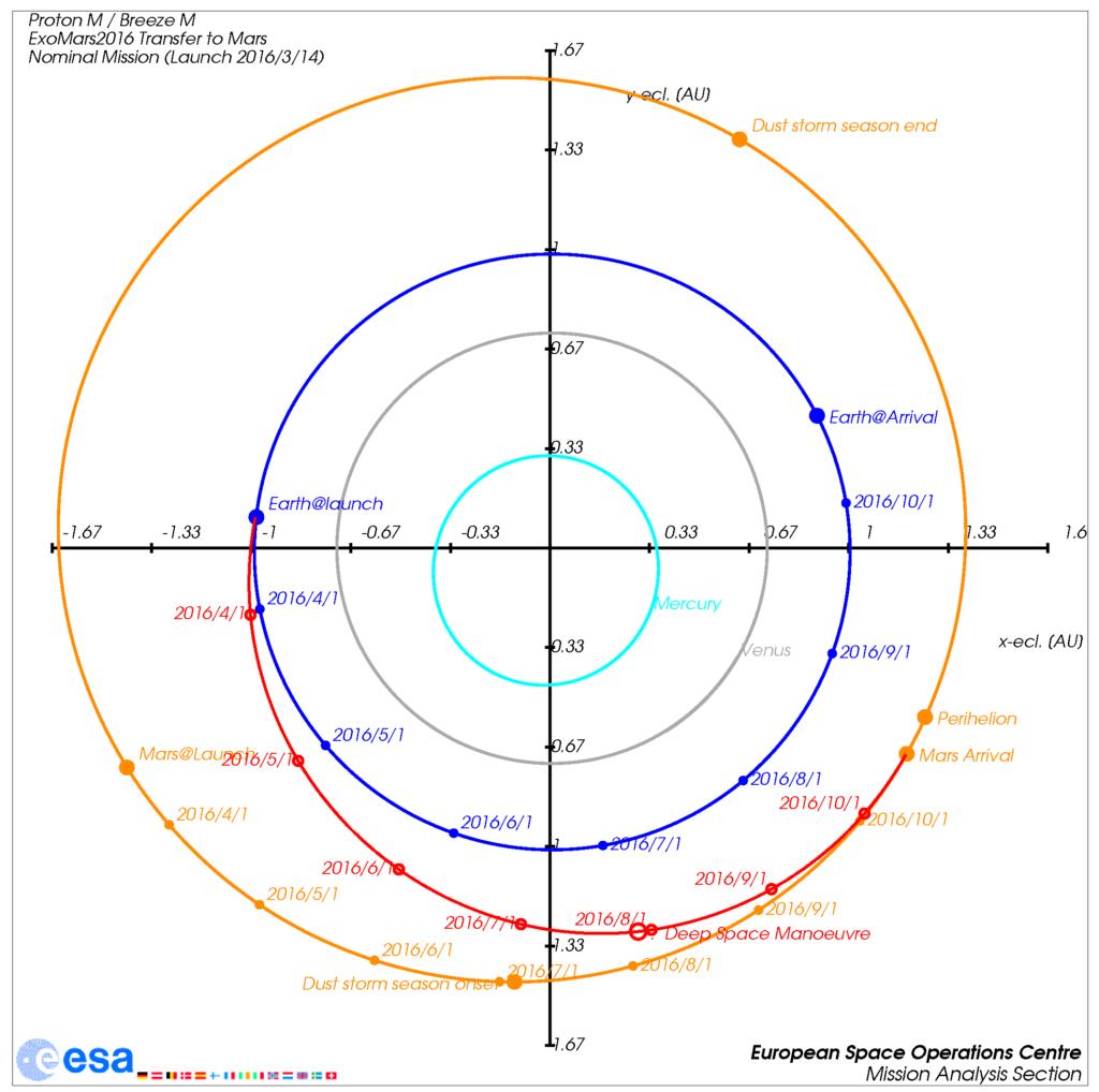 Der Transfer von ExoMars2016 zum Mars, Start 2016/3/14, Ankunft 2016/10/19. Die Positionen von Erde, Mars und Raumsonde zum jeweiligen Monatsanfang sind markiert.
