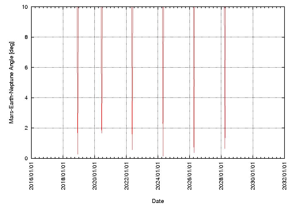 Scheinbarer Winkel zwischen Mars und Neptun vom 1.7.2017- 31.12.2029