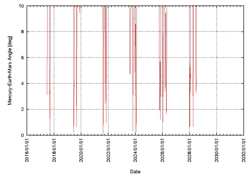Scheinbarer Winkel zwischen Merkur und Mars vom 1.7.2017- 31.12.2029
