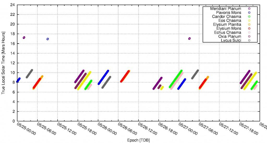 Wahre lokale Sonnenzeit bei jeder der neun Beispiellokationen, wenn zwischen 25.5. und 27.5. Tages-Überflüge durch Mars Express stattfinden. Die wahre lokale Sonnenzeit ergibt sich direkt aus dem Sonnenstand. Die Orientation der Bahn ist in dieser Period gerade so, dass die Überflüge in den Vormittagsstunden stattfinden. Dann ist Mars Express jedes Mal nahe dem sonnenfensten Punkt der elliptischen Bahn. Nur einige wenige Überflüge finden nahe dem Periares statt.