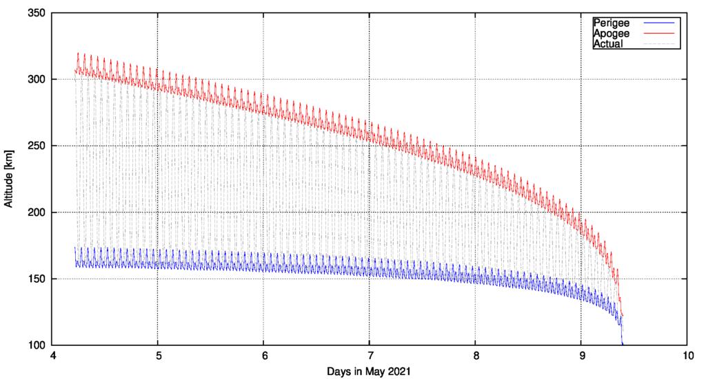 Tentative evolution of the orbit of object 2021-035-B, starting om 2021/5/4 05:11:15 UTC, source: Michael Khan