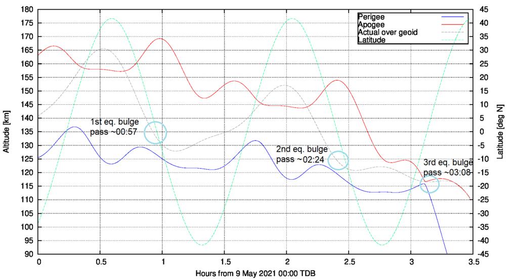 Simulierter Bahnverlauf vor Wiedereintritt der Zentralstufe der chinesischen Rakete vom Typ Langer Marsch 5B am 9. Mai 2020, Höhen und geografische Breite über der Uhrzeit.