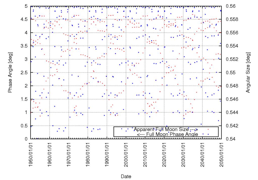 Phasenwinkel und scheinbarer Winkeldurchmesser aller nahen Vollmonde (Wahre Anomalie unter 30 Grad vom Perigäum) im Jahrhundert vom 1.1.1950 bis zum 1.1.2050