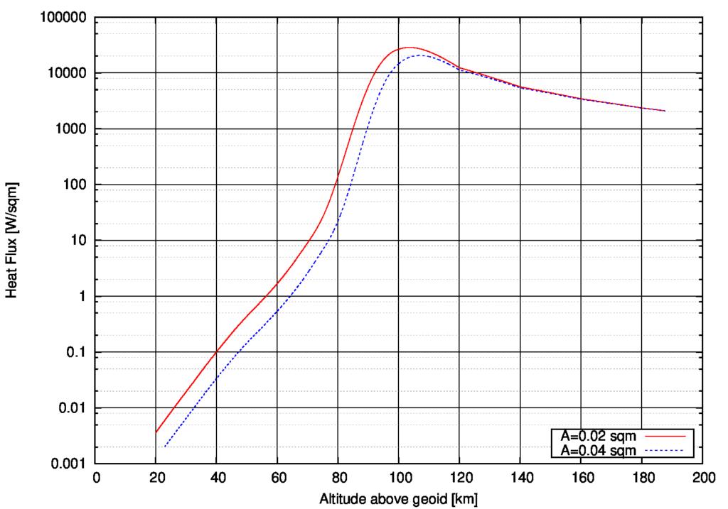 Berechneter Wärmestrom als Funktion der Bahnhöhe auf ein Blatt Papier während des Wiedereintritts. Verbrennen oder andere Zerstörung sind nicht berücksichtigt!