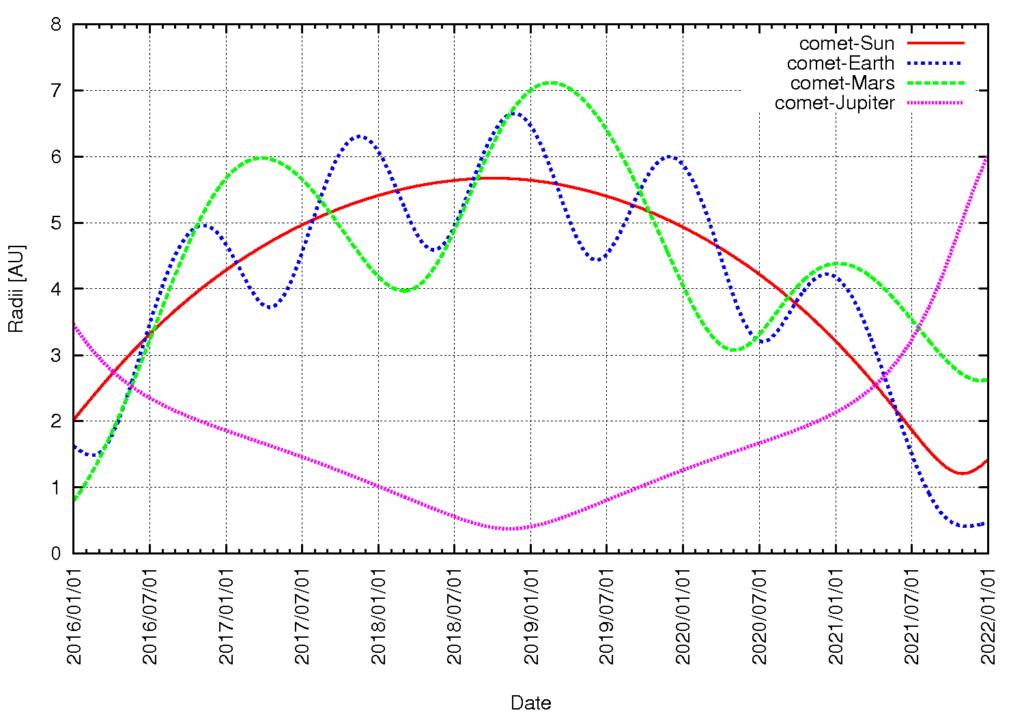 Abstand vom Kometen 67P/Churyumov-Gerasimenko zur Sonne, zur Erde, zum Mars und zum Jupiter, Anfang 2016 bis Ende 2021