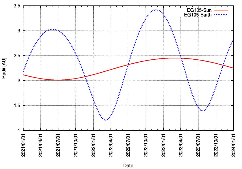 Abstand von Sonne und Erde für Asteroid 169549 / 2002 EG105 vom 1.1.2021 bis zum 31.12.2023