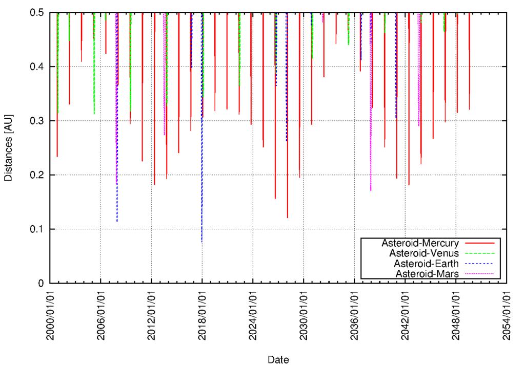 Annäherungen von 3200/Phaethon mit einem Abstand von weniger als 0.5 AE zu Merkur, Venus, Erde von Mars von 2000 bis 2050