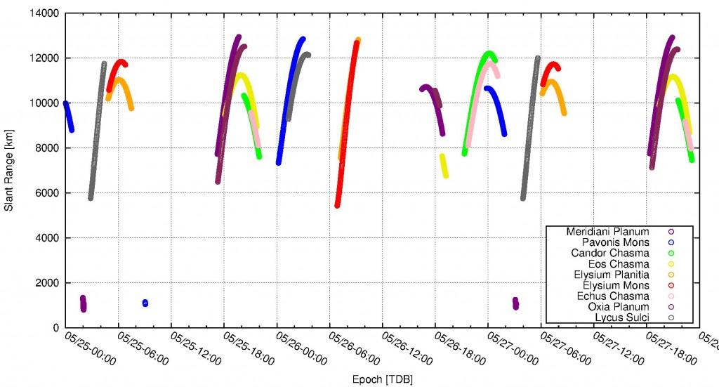 Abstand von jeder der neun Beispiellokationen zur Raumsonde Mars Express. Idealerweise würde man Möglichkeiten suchen, wo die Elevation (siehe vorherige Grafik) so hoch wie möglich und der Abstand dafür möglichst niedrig ist. Dann ist die erzielbare Auflösung am Besten.
