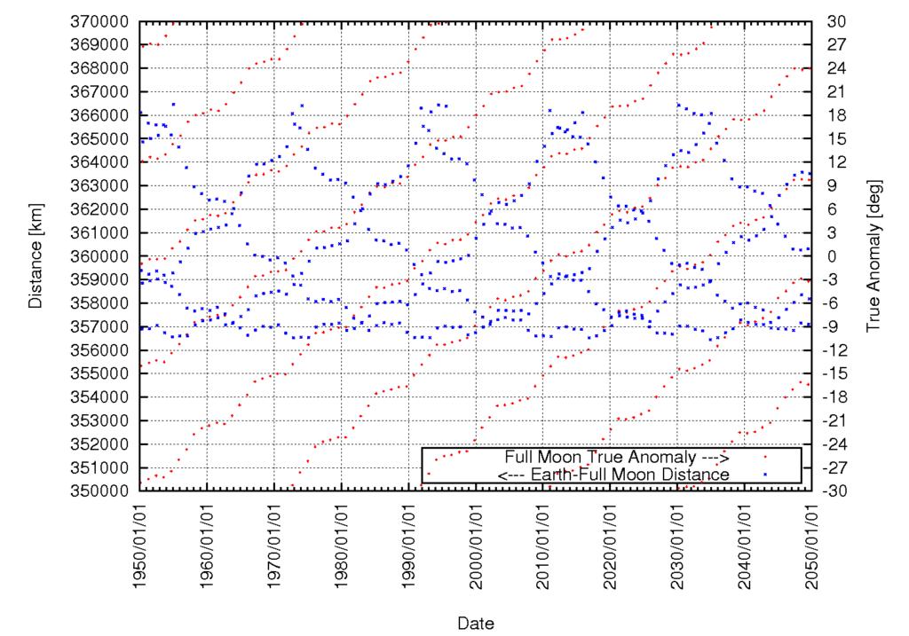 Abstand Erde-Mond und wahre Anomalie bei Vollmond (beschränkt auf den Bereich +/-30 Grad) im Jahrhundert vom 1.1.1950 bis zum 1.1.2050