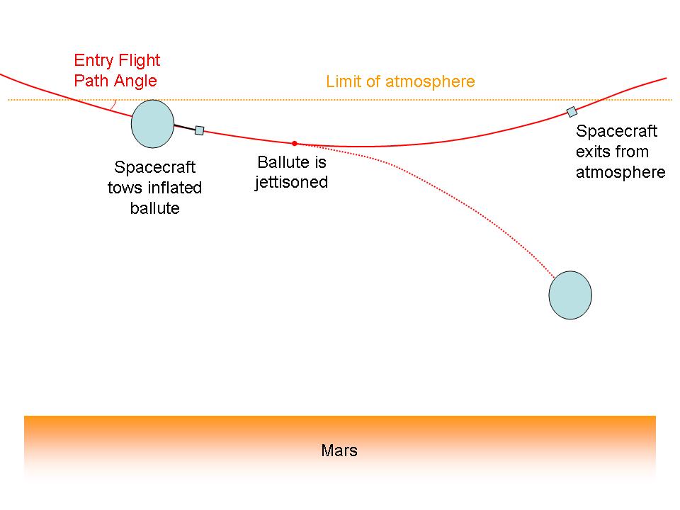Schematische Darstellung des aerodynamischen Einfangs mit flachem Eintritt (shallow aerocapture). Dieses Verfahren benötigt keine aerodynamische Auftriebskraft, wohl aber einen geschleppten Widerstandskörper geringer Masse und großer Querschnittsfläche