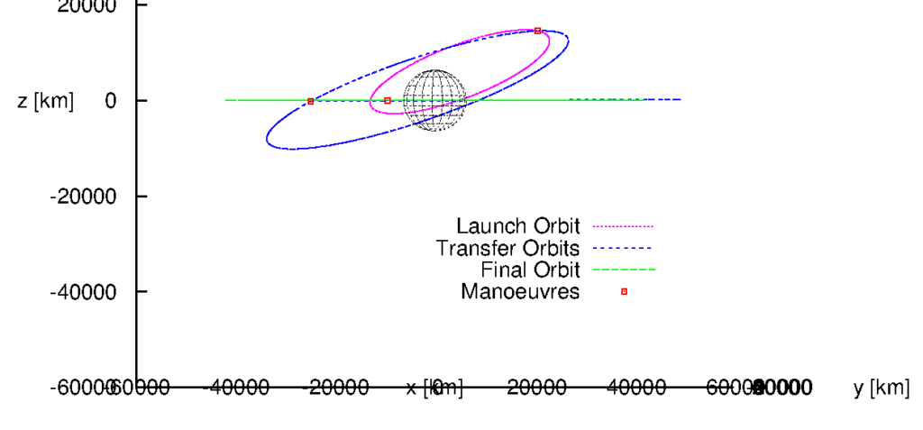 Optimal three-impulsive-manoeuvre transfer from VA214 launch orbit as of 2018/2/1 to geostationary orbit, side view