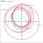 Projektion der Bahn der Sonnensonde SolO auf die Ekliptik. Swingbys an Erde und Venus sind markiert. Quelle: Michael Khan, ESA