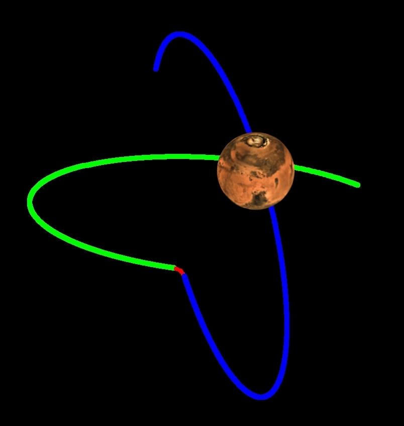 Darstellung des Inklinationsmanövers vom 19.1.2017 des Orbiters TGO der Mission ExoMars 2016